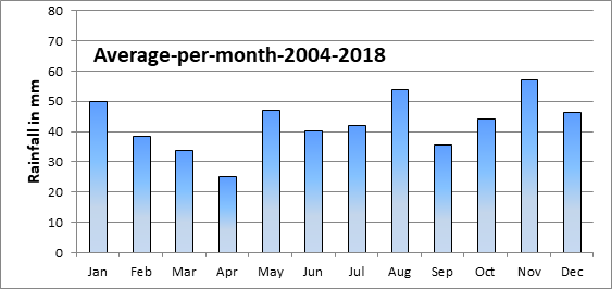 Average-per-month-2004-2018.png